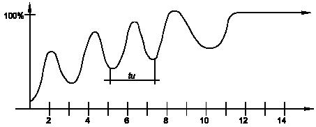 gráfico hrra