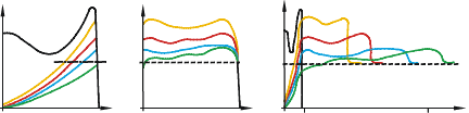 gráfico de características