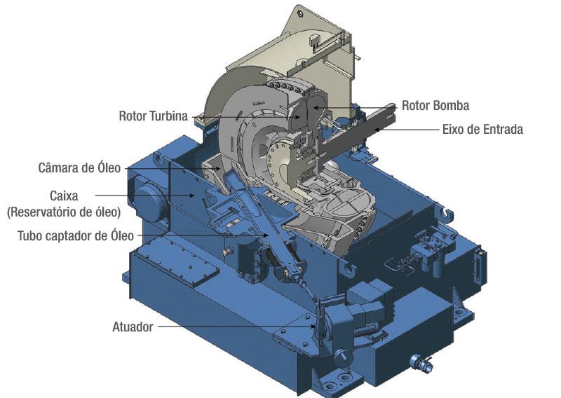 hidrovariador